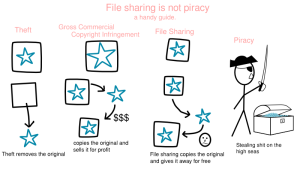file-sharing-is-not-piracy