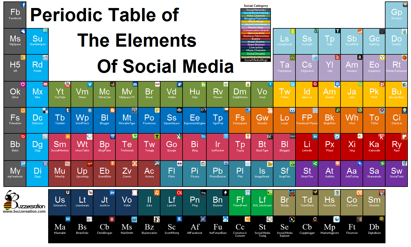 Periodic table elements social mediag urtaz Image collections