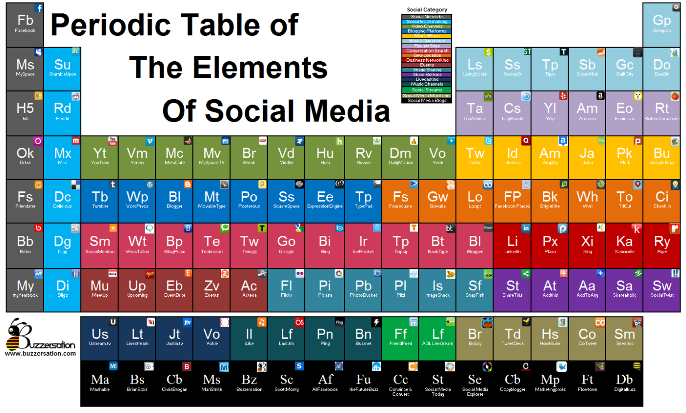 Periodic table of the elements of social media andrs de rojas gamestrikefo Image collections
